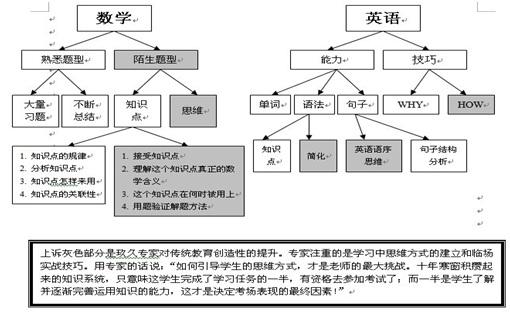 高三语文知识结构图